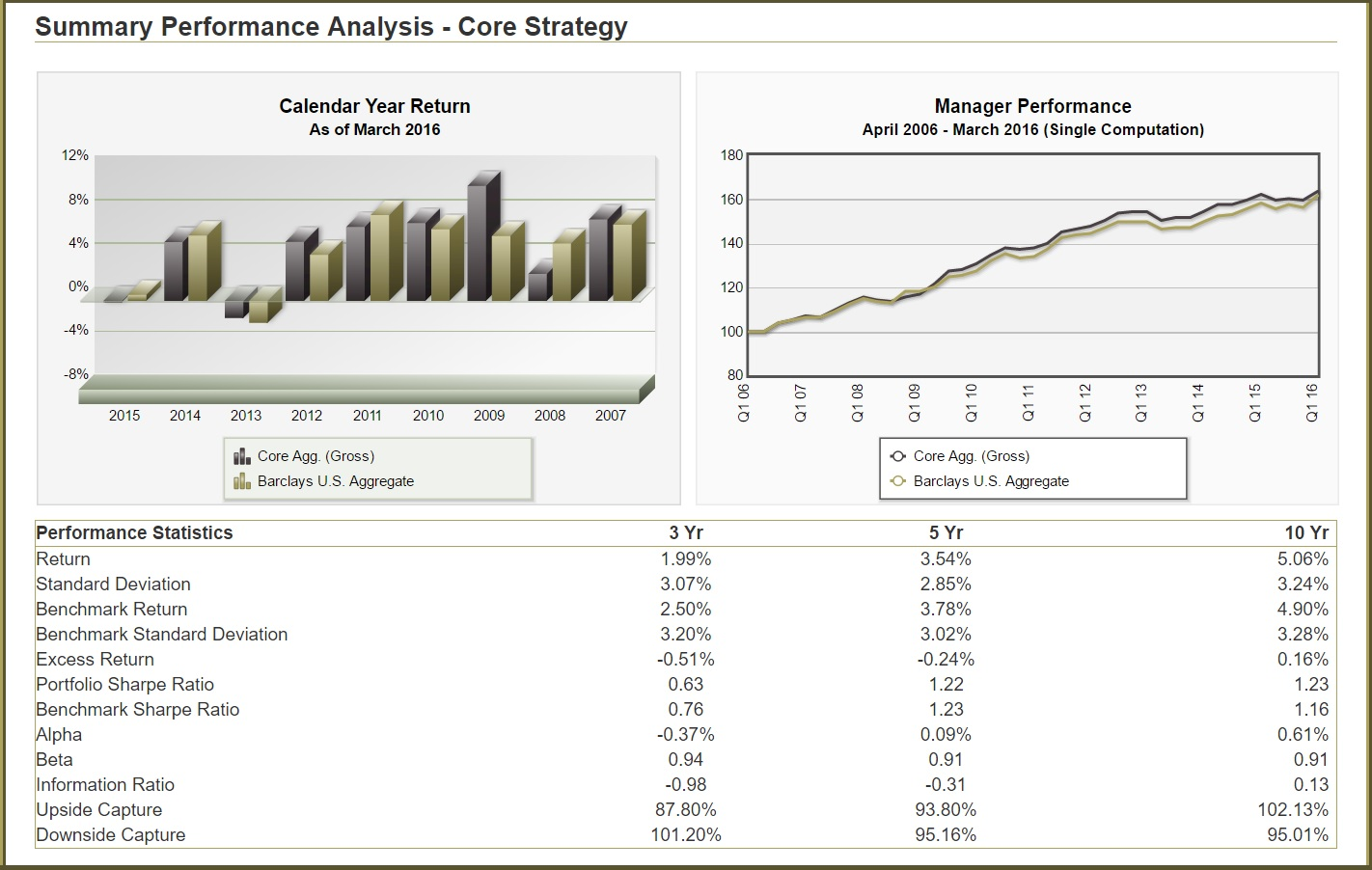 Summary Performance Analysis